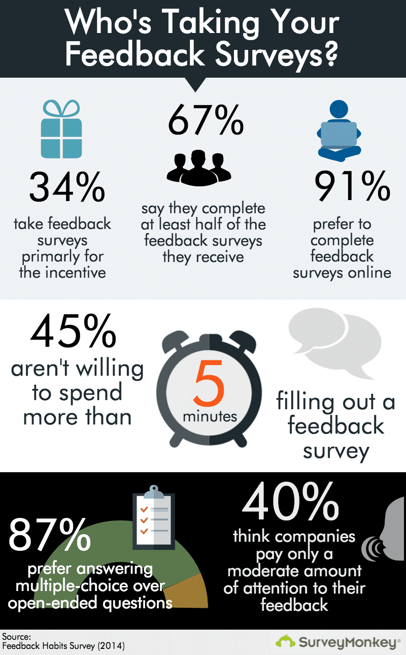 Survey Monkey gives us some insight into how people treat Customer Satisfaction Surveys.